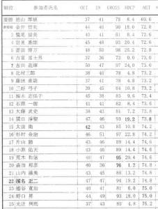 2017年7月の予選会 太平洋C 宝塚コース大会
