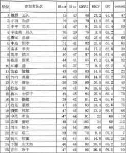 第10回宝塚ゴルフサーキット決勝大会成績表