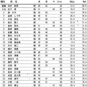2018年3月の予選会 愛宕原GC大会成績表